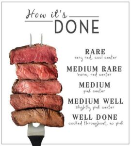 Know How The Meat is Done