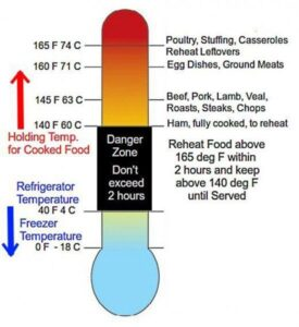 Time and Temperature Control for Safety
